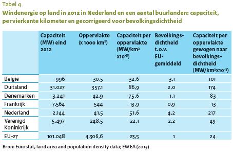 Winddichtheid NL